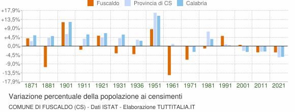 Grafico variazione percentuale della popolazione Comune di Fuscaldo (CS)