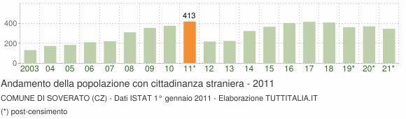 Grafico andamento popolazione stranieri Comune di Soverato (CZ)