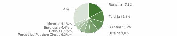Grafico cittadinanza stranieri - Soverato 2011