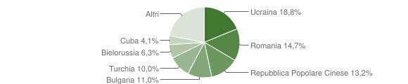 Grafico cittadinanza stranieri - Soverato 2014