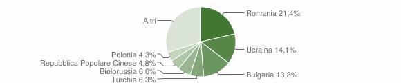 Grafico cittadinanza stranieri - Soverato 2016