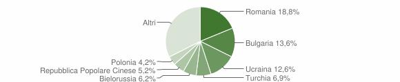 Grafico cittadinanza stranieri - Soverato 2018