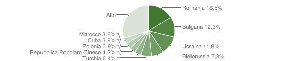 Grafico cittadinanza stranieri - Soverato 2019