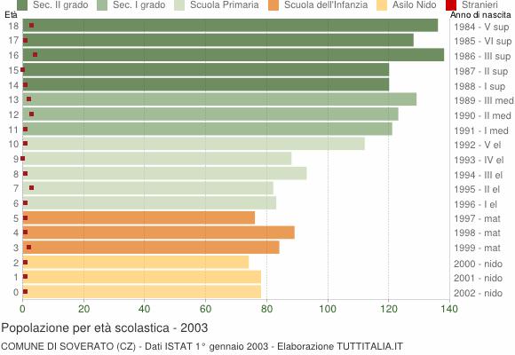 Grafico Popolazione in età scolastica - Soverato 2003