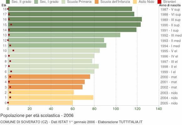 Grafico Popolazione in età scolastica - Soverato 2006