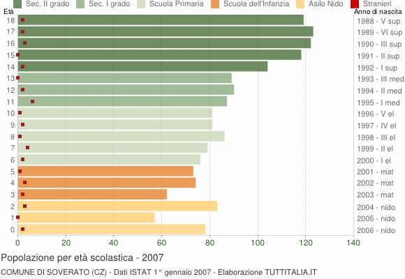 Grafico Popolazione in età scolastica - Soverato 2007