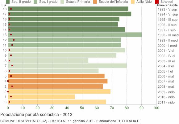 Grafico Popolazione in età scolastica - Soverato 2012