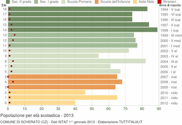Grafico Popolazione in età scolastica - Soverato 2013