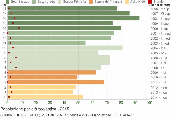 Grafico Popolazione in età scolastica - Soverato 2015