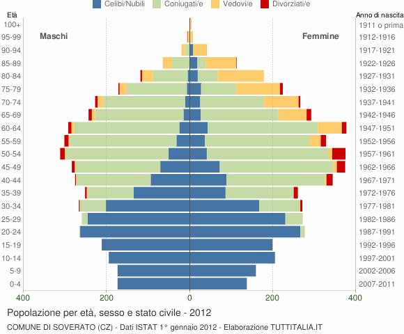 Grafico Popolazione per età, sesso e stato civile Comune di Soverato (CZ)