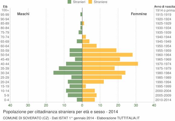 Grafico cittadini stranieri - Soverato 2014