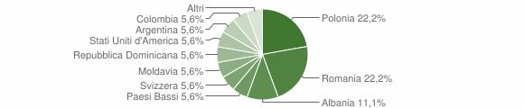 Grafico cittadinanza stranieri - Bonifati 2009