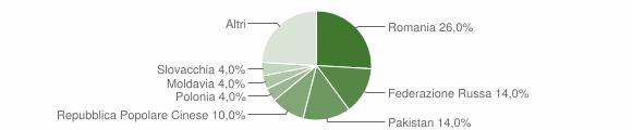 Grafico cittadinanza stranieri - Bonifati 2017