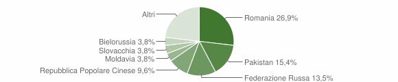 Grafico cittadinanza stranieri - Bonifati 2018