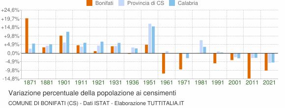 Grafico variazione percentuale della popolazione Comune di Bonifati (CS)