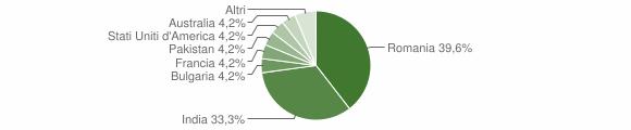 Grafico cittadinanza stranieri - Careri 2014