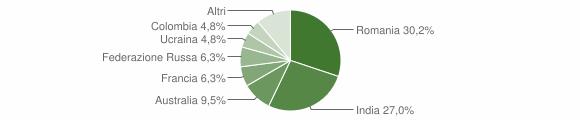 Grafico cittadinanza stranieri - Careri 2016