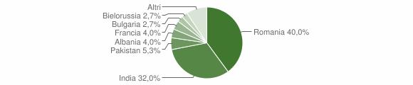 Grafico cittadinanza stranieri - Careri 2017
