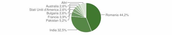 Grafico cittadinanza stranieri - Careri 2018