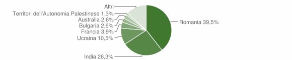 Grafico cittadinanza stranieri - Careri 2019