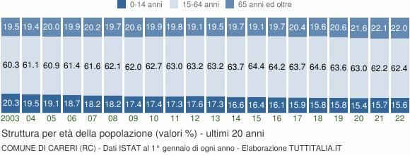Grafico struttura della popolazione Comune di Careri (RC)