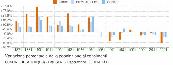 Grafico variazione percentuale della popolazione Comune di Careri (RC)