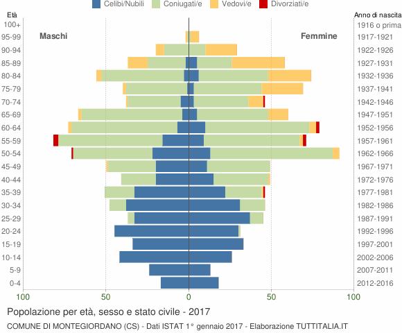 Grafico Popolazione per età, sesso e stato civile Comune di Montegiordano (CS)