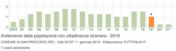 Grafico andamento popolazione stranieri Comune di San Procopio (RC)