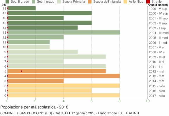 Grafico Popolazione in età scolastica - San Procopio 2018