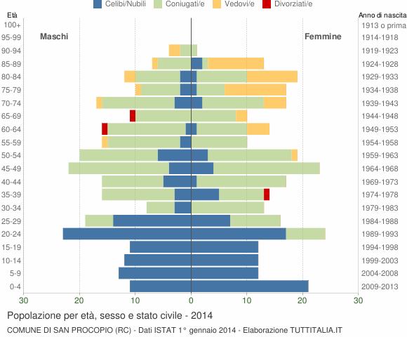 Grafico Popolazione per età, sesso e stato civile Comune di San Procopio (RC)