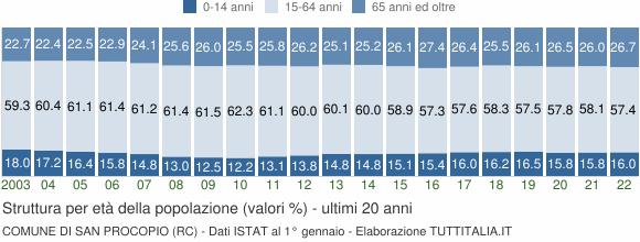 Grafico struttura della popolazione Comune di San Procopio (RC)