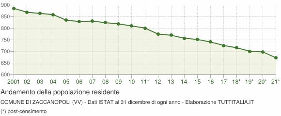 Andamento popolazione Comune di Zaccanopoli (VV)