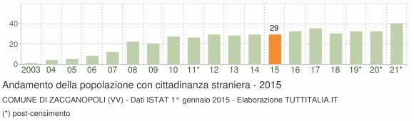 Grafico andamento popolazione stranieri Comune di Zaccanopoli (VV)