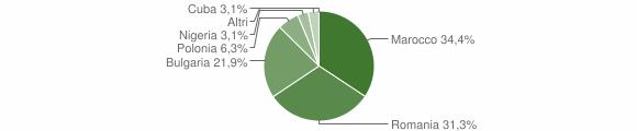 Grafico cittadinanza stranieri - Zaccanopoli 2016