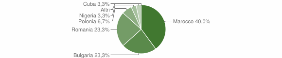 Grafico cittadinanza stranieri - Zaccanopoli 2018