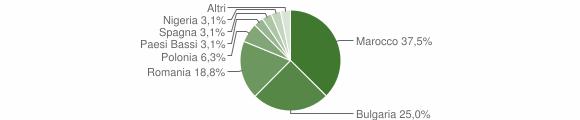 Grafico cittadinanza stranieri - Zaccanopoli 2019