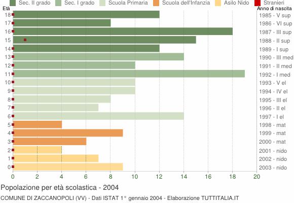 Grafico Popolazione in età scolastica - Zaccanopoli 2004