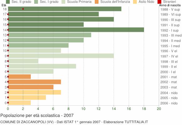 Grafico Popolazione in età scolastica - Zaccanopoli 2007