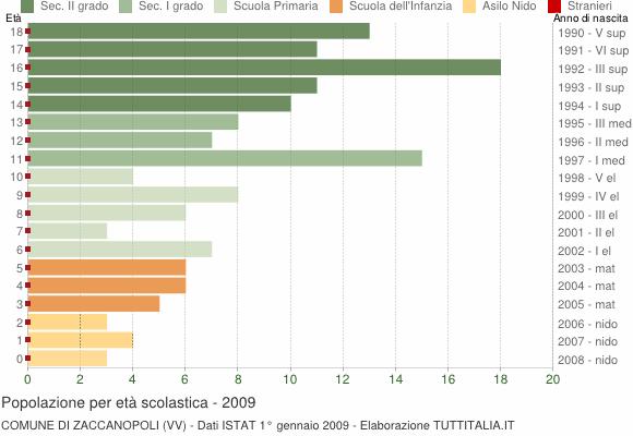 Grafico Popolazione in età scolastica - Zaccanopoli 2009