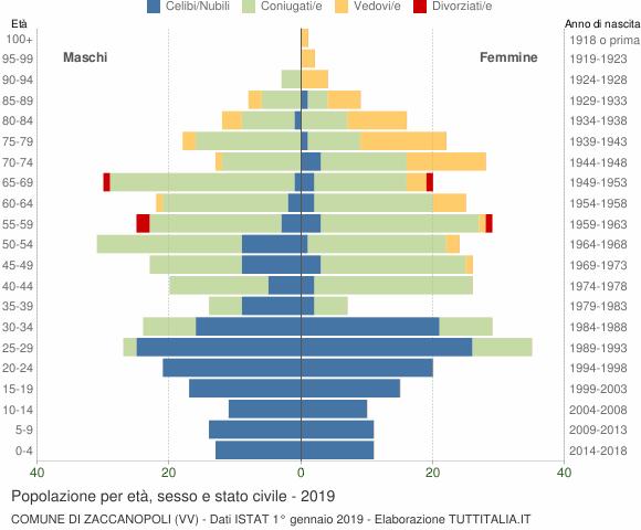 Grafico Popolazione per età, sesso e stato civile Comune di Zaccanopoli (VV)
