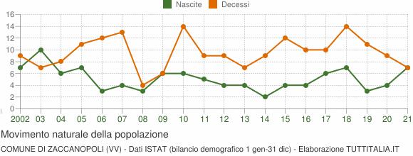 Grafico movimento naturale della popolazione Comune di Zaccanopoli (VV)
