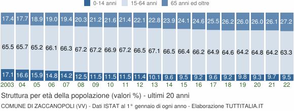 Grafico struttura della popolazione Comune di Zaccanopoli (VV)