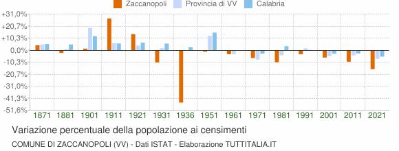 Grafico variazione percentuale della popolazione Comune di Zaccanopoli (VV)
