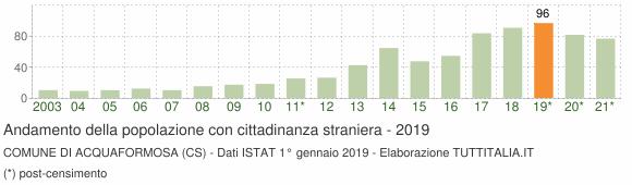 Grafico andamento popolazione stranieri Comune di Acquaformosa (CS)