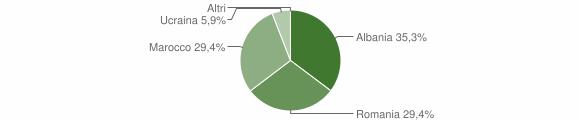 Grafico cittadinanza stranieri - Acquaformosa 2009