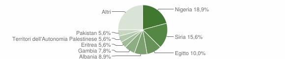 Grafico cittadinanza stranieri - Acquaformosa 2018