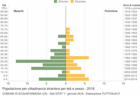 Grafico cittadini stranieri - Acquaformosa 2018