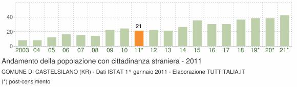 Grafico andamento popolazione stranieri Comune di Castelsilano (KR)