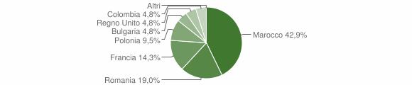 Grafico cittadinanza stranieri - Castelsilano 2011