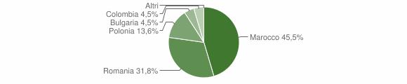 Grafico cittadinanza stranieri - Castelsilano 2012